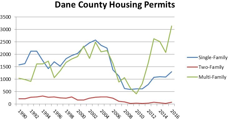 Dane County Housing Permits Trends from 1990 through 2016